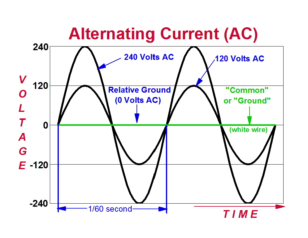 Alternating Current (AC) graph