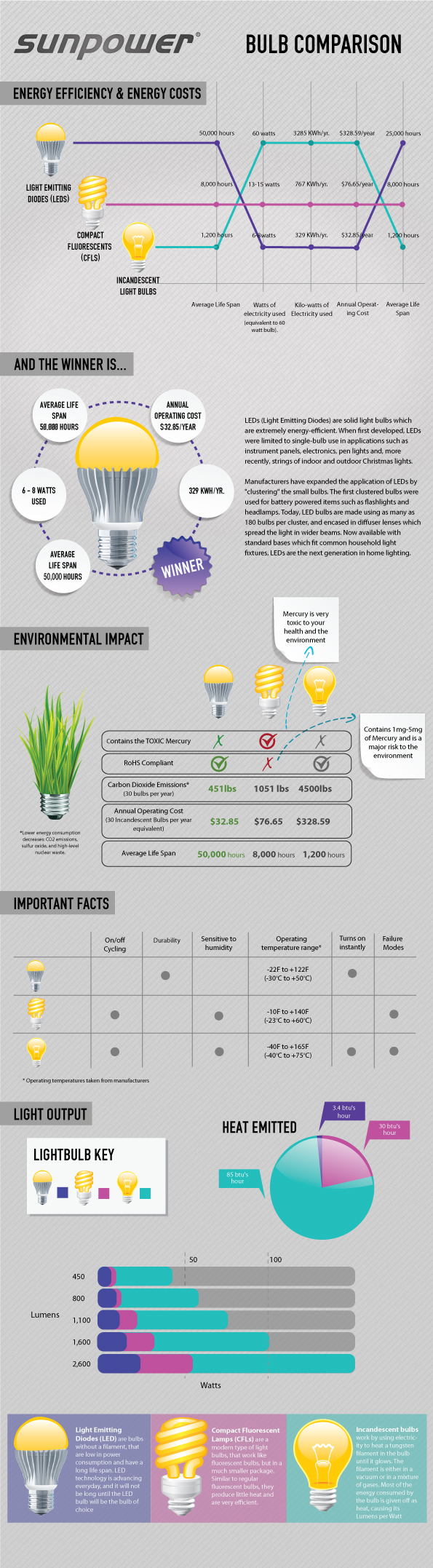 led-Infographic