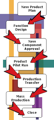 Power Supply Development Process