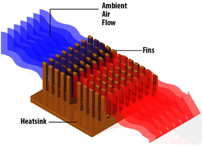 What is a Heat Sink