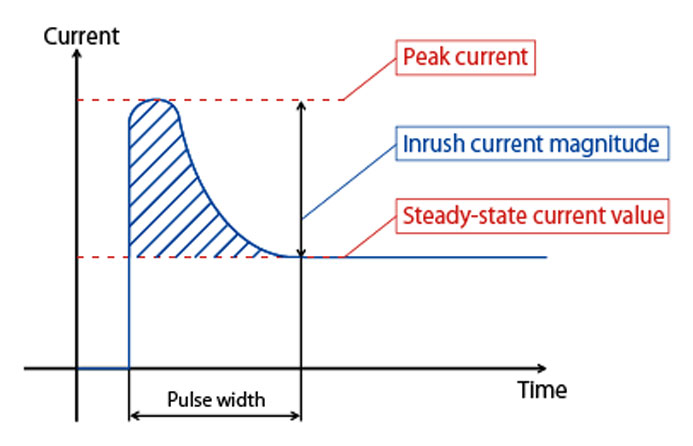 What is inrush current sunpower uk for Dc motor current limiter