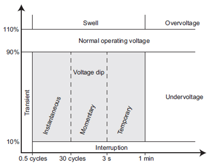 What Is Voltage Dip Sunpower Uk