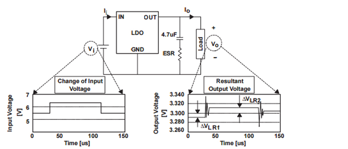 What Is Line Regulation Sunpower Uk