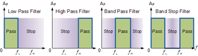 Frequency filter graphs
