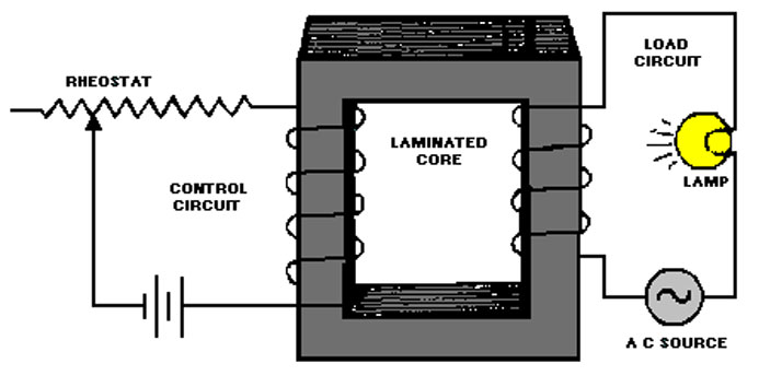 What is Magnetic Amplifier?