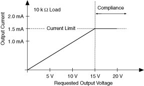 what is compliance voltage