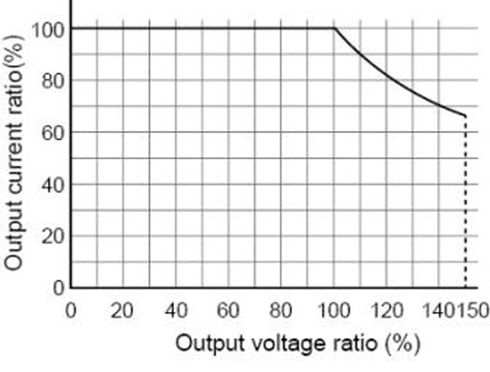 What is Rated Output Current