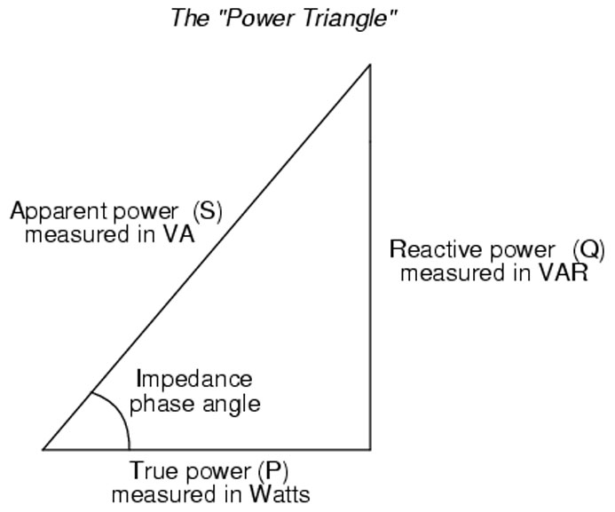 what is true power