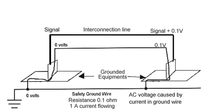 What is a ground loop