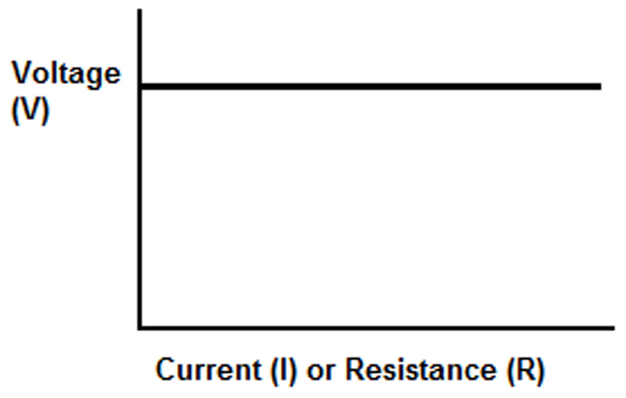 what is constant voltage