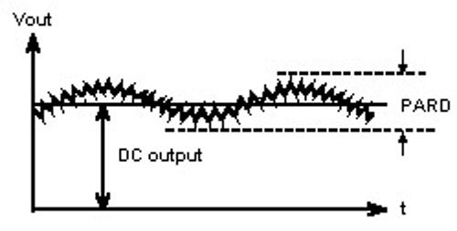 what is output noise