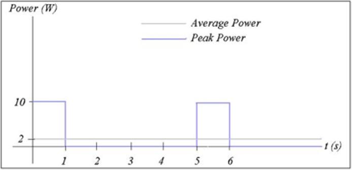 what is peak power