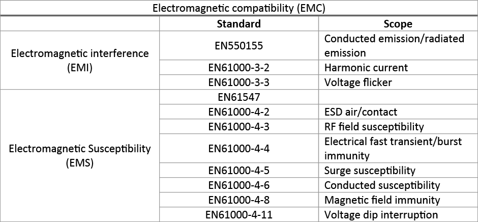 Harmonised Standards & Electromagnetic Compatibility - EMC