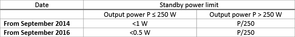 Table 3: Standby power limits imposed by ecodesign