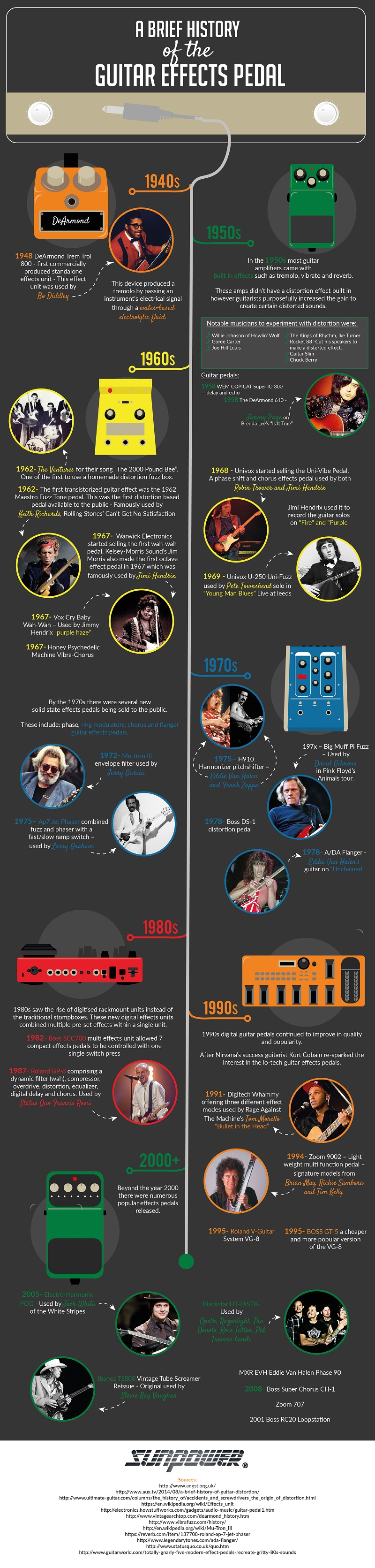 a brief history of guitar effects pedals infographic. Black Bedroom Furniture Sets. Home Design Ideas