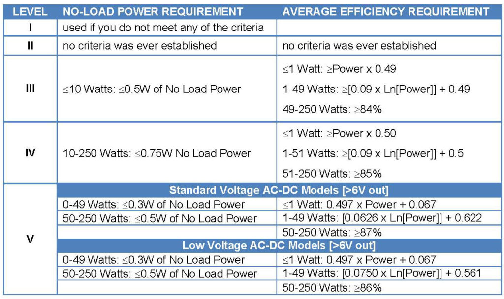 "Fig.1: Table showing performance thresholds for Levels I – V. The term ""power"" means the power designated on the label of the power supply."