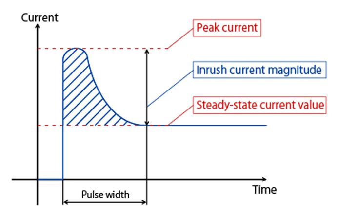 what is peak current?