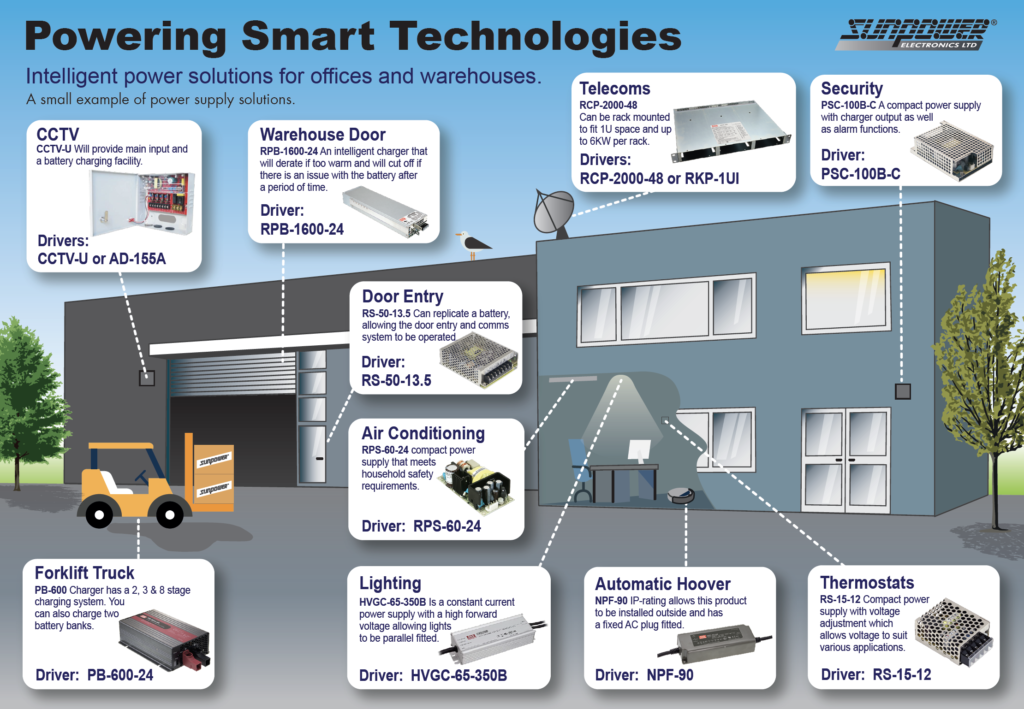 Powering Smart Technologies