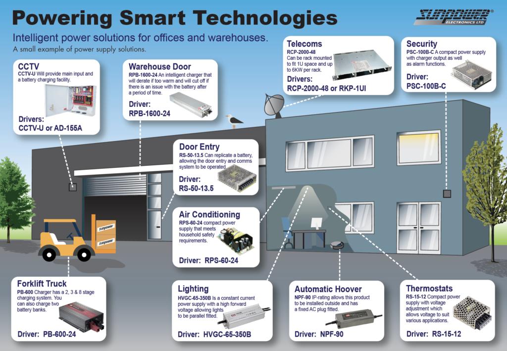 CCTV Powering Smart Technologies