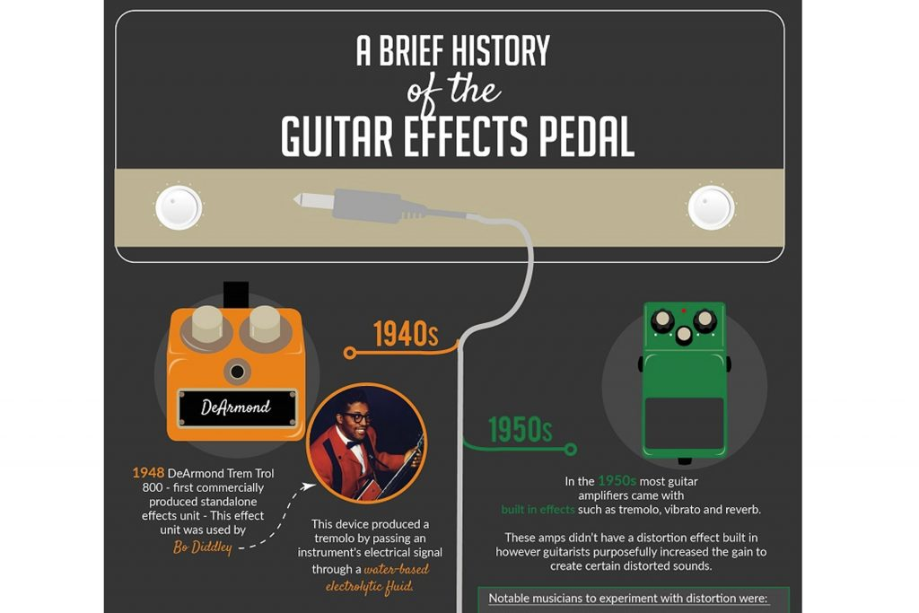a brief history of guitar effects pedals infographic sunpower uk. Black Bedroom Furniture Sets. Home Design Ideas